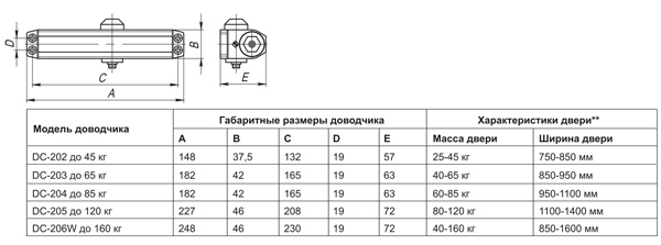 Доводчик дверной DC-203 WH до 65 кг белый